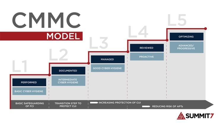 CMMC Level Model