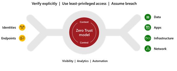 Microsoft Zero Trust CMMC
